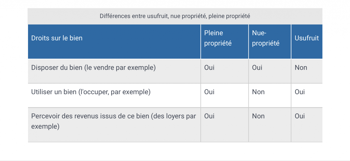 Bareme Fiscal De L Usufruit Et De La Nue Propriete